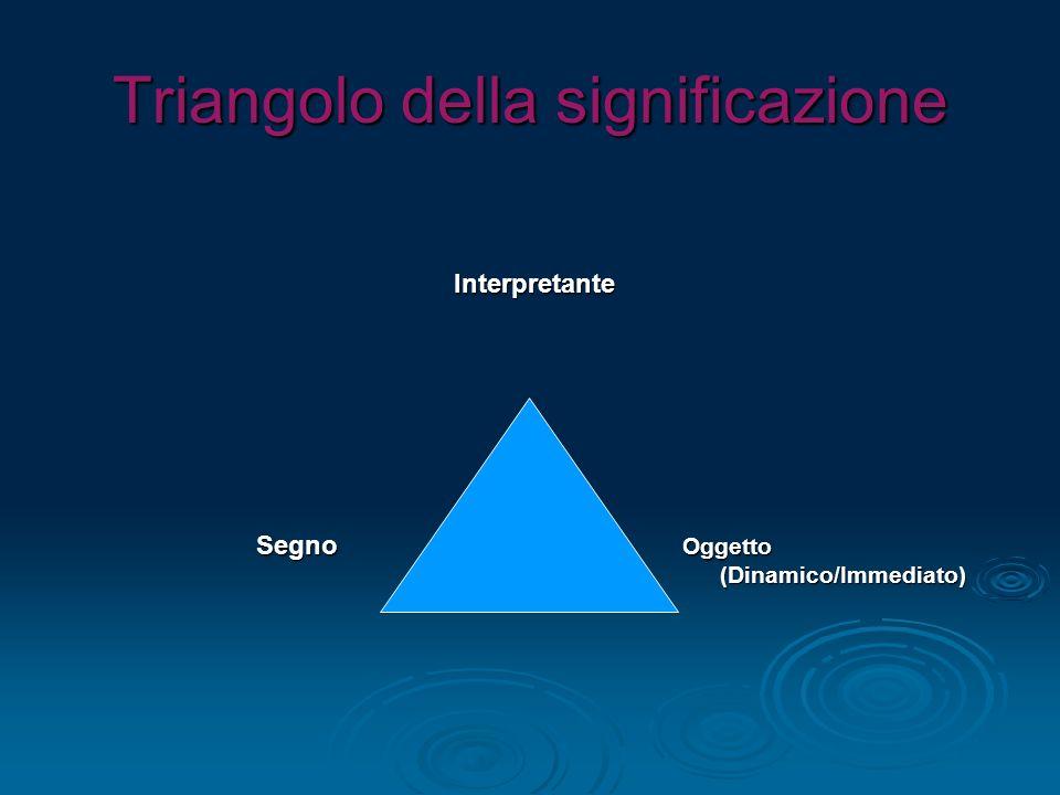 Triangolo della significazione Interpretante Interpretante Segno Oggetto Segno Oggetto (Dinamico/Immediato) (Dinamico/Immediato)