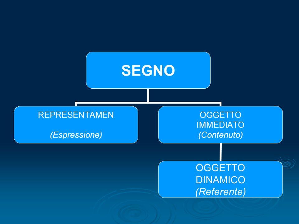 SEGNO REPRESENTAMEN (Espressione) OGGETTO IMMEDIATO (Contenuto) OGGETTO DINAMICO (Referente)