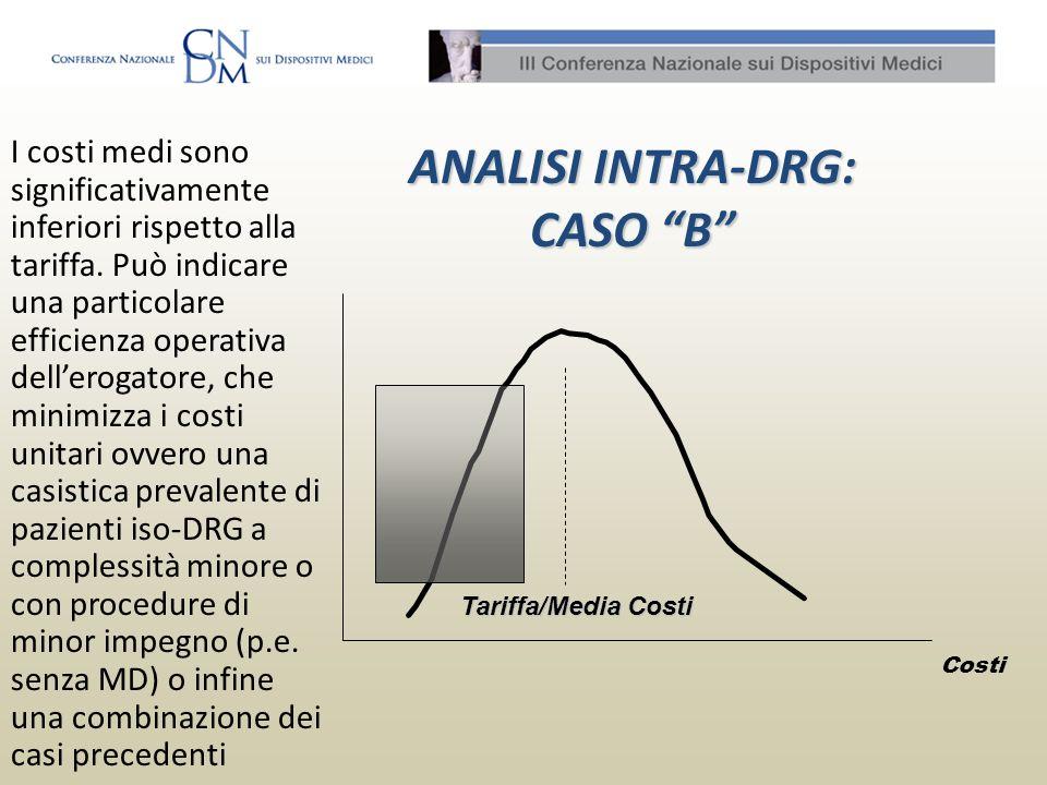 ANALISI INTRA-DRG: CASO B I costi medi sono significativamente inferiori rispetto alla tariffa. Può indicare una particolare efficienza operativa dell