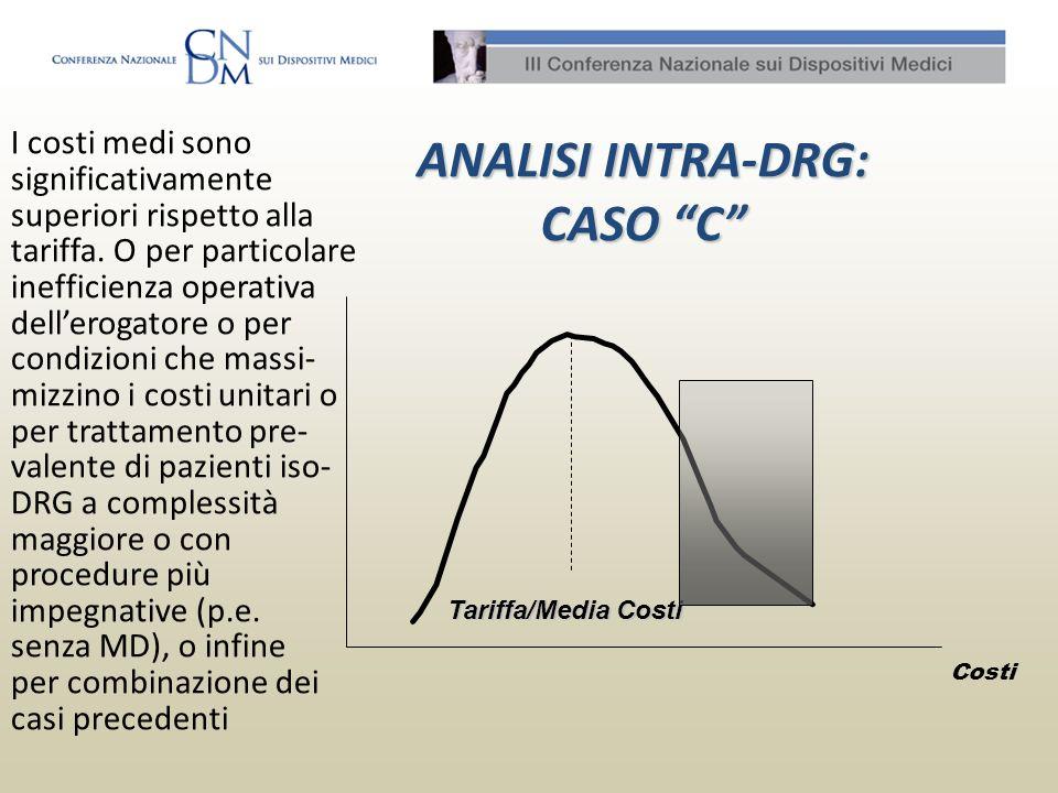 ANALISI INTRA-DRG: CASO C I costi medi sono significativamente superiori rispetto alla tariffa. O per particolare inefficienza operativa dellerogatore