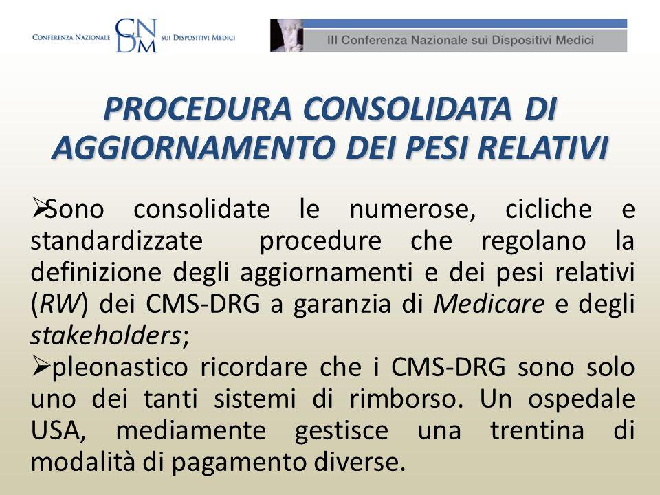 PROCEDURA CONSOLIDATA DI AGGIORNAMENTO DEI PESI RELATIVI Sono consolidate le numerose, cicliche e standardizzate procedure che regolano la definizione
