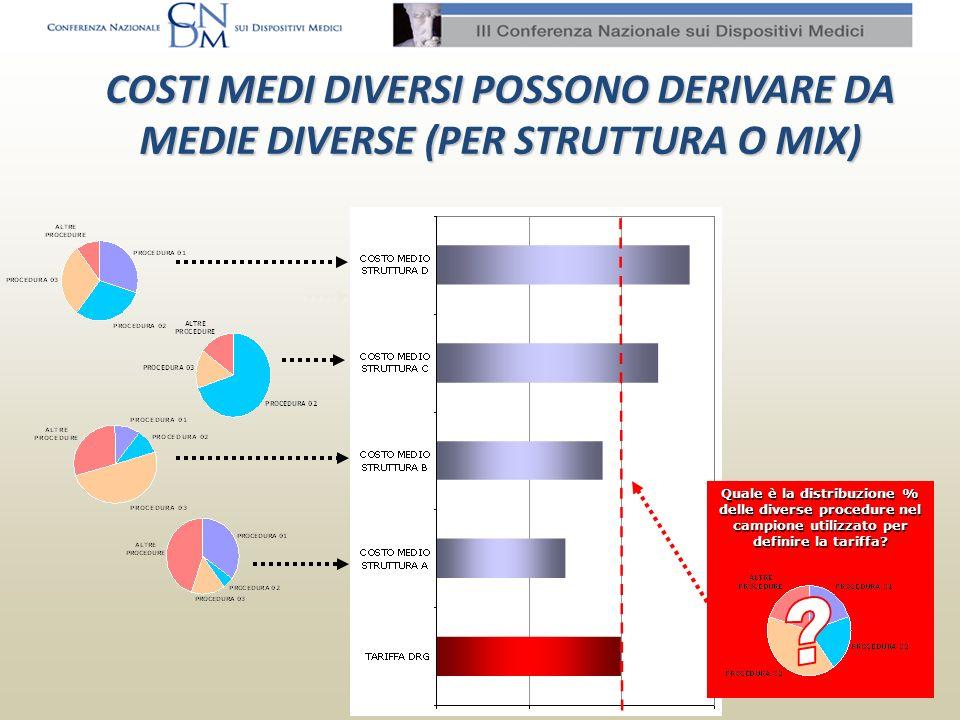 COSTI MEDI DIVERSI POSSONO DERIVARE DA MEDIE DIVERSE (PER STRUTTURA O MIX) Quale è la distribuzione % delle diverse procedure nel campione utilizzato