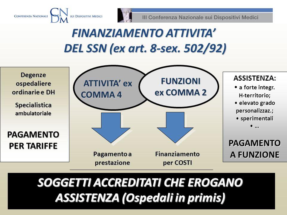 FINANZIAMENTO ATTIVITA DEL SSN (ex art. 8-sex. 502/92) DEL SSN (ex art. 8-sex. 502/92) ATTIVITA ex COMMA 4 ATTIVITA ex COMMA 4 FUNZIONI ex COMMA 2 Pag