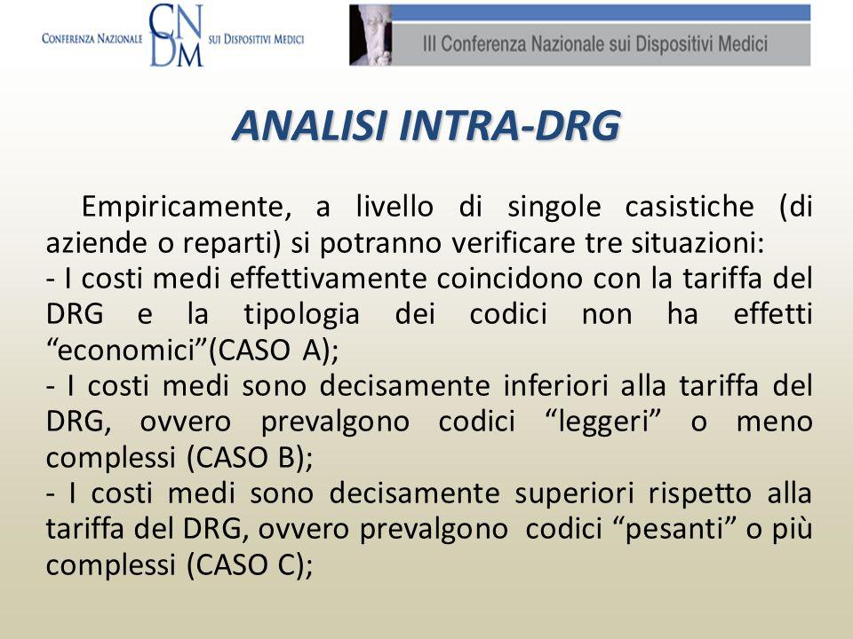 ANALISI INTRA-DRG: CASO A E questa la situazione ideale (o comunque compensata), in cui tariffa e costi medi coincidono.