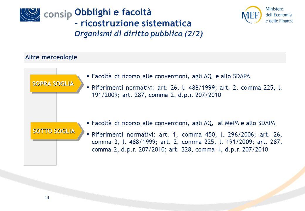 14 Obblighi e facoltà - ricostruzione sistematica Organismi di diritto pubblico (2/2) Facoltà di ricorso alle convenzioni, agli AQ e allo SDAPA Riferi