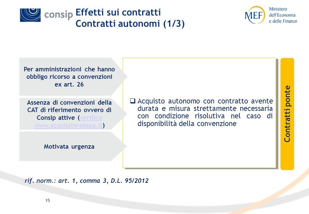 15 Acquisto autonomo con contratto avente durata e misura strettamente necessaria con condizione risolutiva nel caso di disponibilità della convenzion
