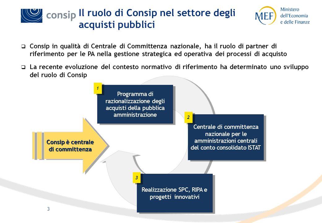 3 Il ruolo di Consip nel settore degli acquisti pubblici Programma di razionalizzazione degli acquisti della pubblica amministrazione 1 1 Centrale di
