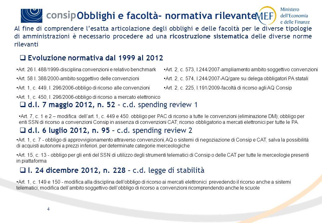 4 Evoluzione normativa dal 1999 al 2012 Obblighi e facoltà- normativa rilevante Al fine di comprendere lesatta articolazione degli obblighi e delle fa