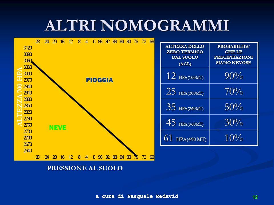 12 a cura di Pasquale Redavid ALTRI NOMOGRAMMI PRESSIONE AL SUOLO ALTEZZA 700 HPA PIOGGIA NEVE ALTEZZA DELLO ZERO TERMICO DAL SUOLO (AGL) PROBABILITA
