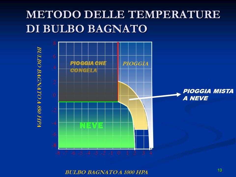 13 METODO DELLE TEMPERATURE DI BULBO BAGNATO BULBO BAGNATO A 1000 HPA BULBO BAGNATO A 850 HPA -8 -7 -6 -5 -4 -3 -2 -1 0 1 2 3 4 8 6 4 2 0 -2 -4 -6 -8
