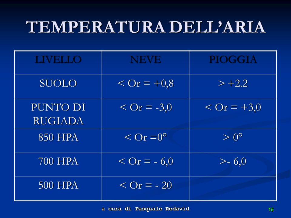 15 a cura di Pasquale Redavid TEMPERATURA DELLARIA LIVELLONEVEPIOGGIA SUOLO < Or = +0,8 > +2.2 PUNTO DI RUGIADA < Or = -3,0 < Or = +3,0 850 HPA < Or =