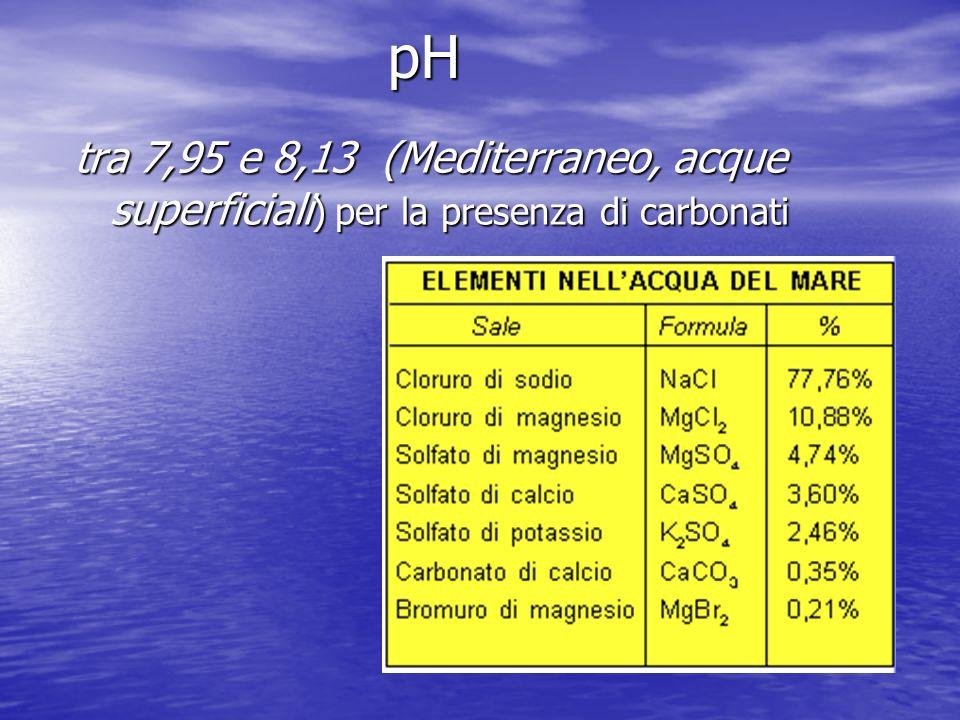 pH tra 7,95 e 8,13 (Mediterraneo, acque superficiali ) per la presenza di carbonati