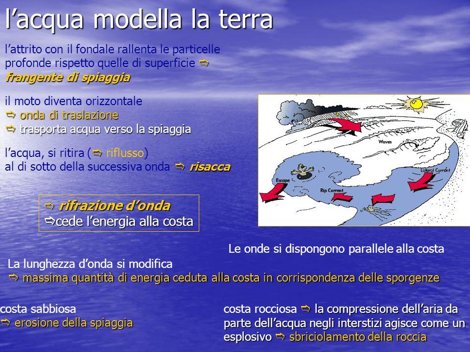 lacqua modella la terra Le onde si dispongono parallele alla costa La lunghezza donda si modifica massima quantità di energia ceduta alla costa in cor