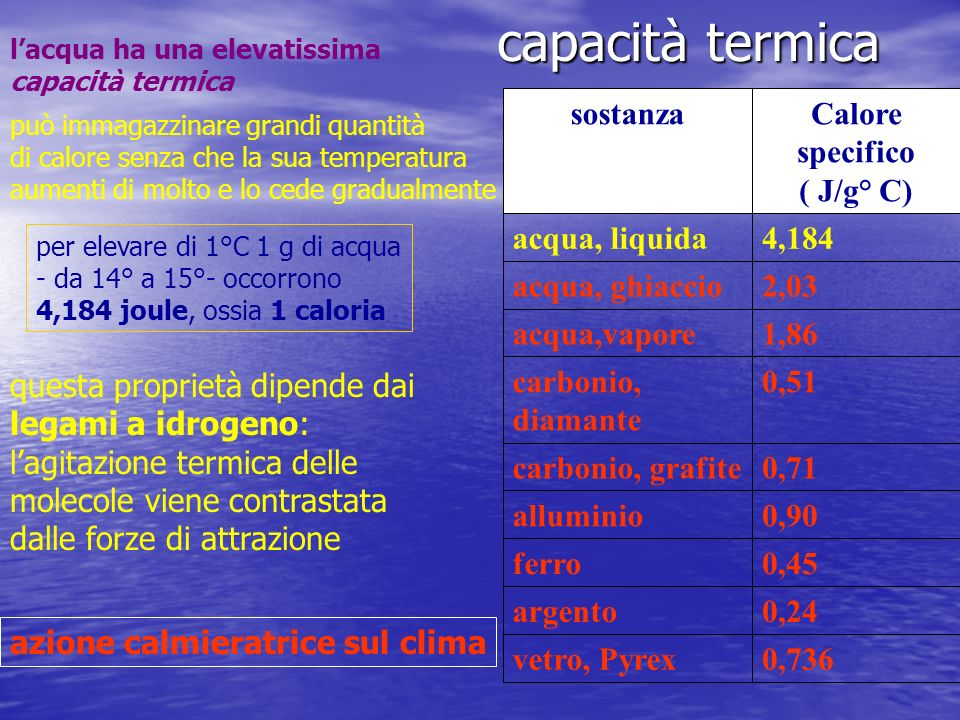 capacità termica lacqua ha una elevatissima capacità termica 0,736vetro, Pyrex 0,24argento 0,45ferro 0,90alluminio 0,71carbonio, grafite 0,51carbonio,