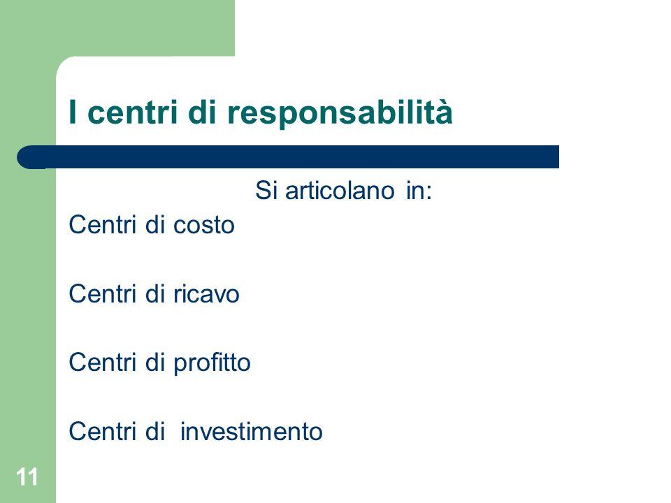 11 I centri di responsabilità Si articolano in: Centri di costo Centri di ricavo Centri di profitto Centri di investimento