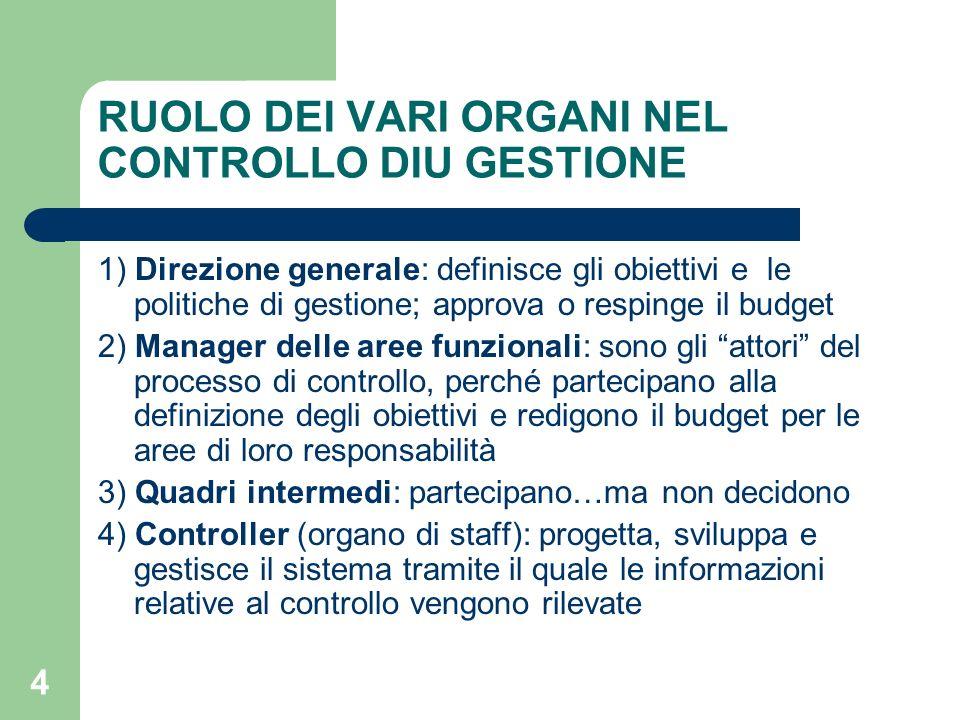 4 RUOLO DEI VARI ORGANI NEL CONTROLLO DIU GESTIONE 1) Direzione generale: definisce gli obiettivi e le politiche di gestione; approva o respinge il bu