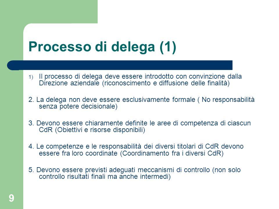 9 Processo di delega (1) 1) Il processo di delega deve essere introdotto con convinzione dalla Direzione aziendale (riconoscimento e diffusione delle