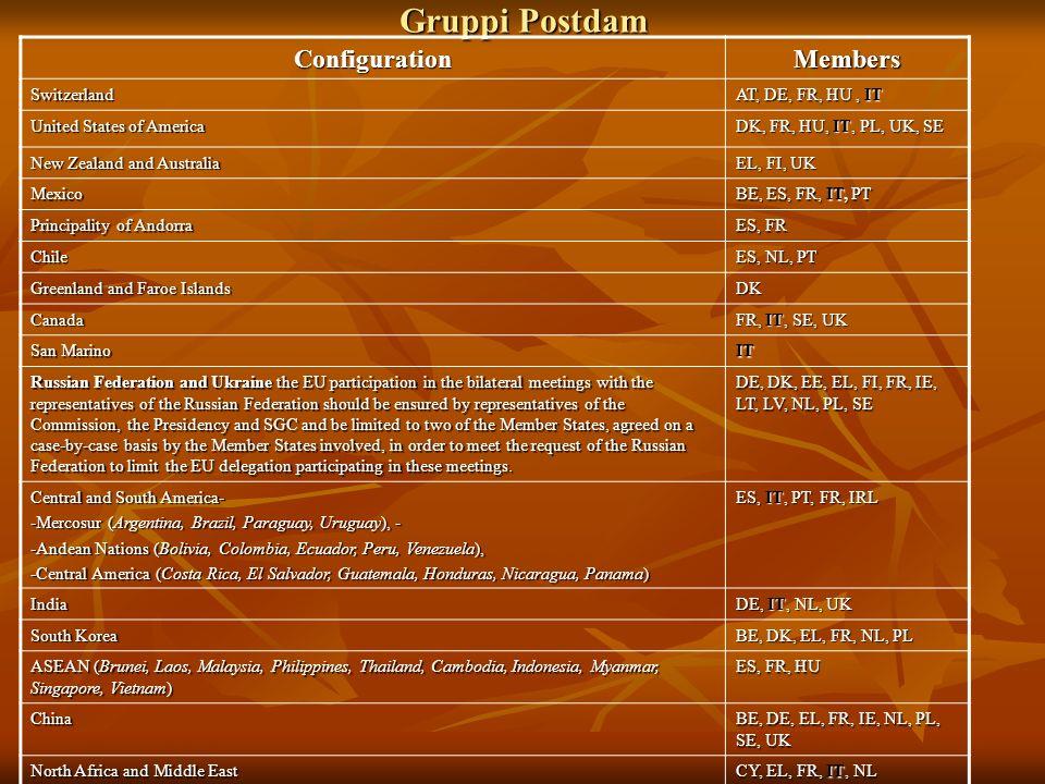Gruppi Postdam ConfigurationMembers Switzerland AT, DE, FR, HU, IT United States of America DK, FR, HU, IT, PL, UK, SE New Zealand and Australia EL, F