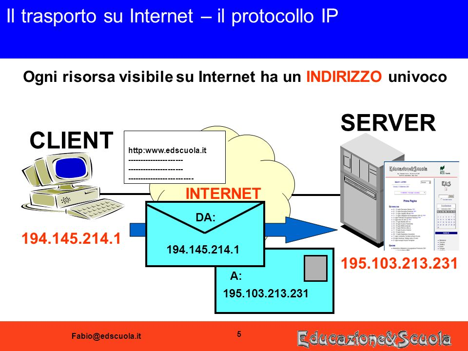 Fabio@edscuola.it 5 Il trasporto su Internet – il protocollo IP CLIENT SERVER INTERNET Ogni risorsa visibile su Internet ha un INDIRIZZO univoco 194.145.214.1 195.103.213.231 A: http:www.edscuola.it ---------------------- -------------------------- 194.145.214.1 DA: