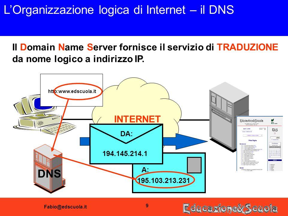 Fabio@edscuola.it 9 LOrganizzazione logica di Internet – il DNS INTERNET Il Domain Name Server fornisce il servizio di TRADUZIONE da nome logico a indirizzo IP.