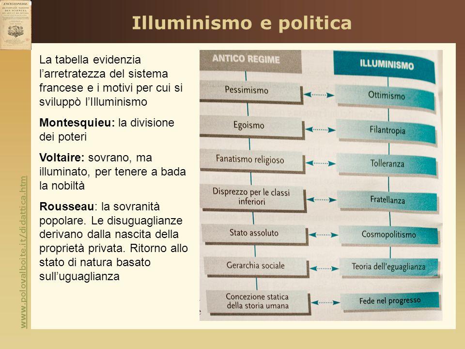 www.polovalboite.it/didattica.htm Illuminismo e politica La tabella evidenzia larretratezza del sistema francese e i motivi per cui si sviluppò lIllum