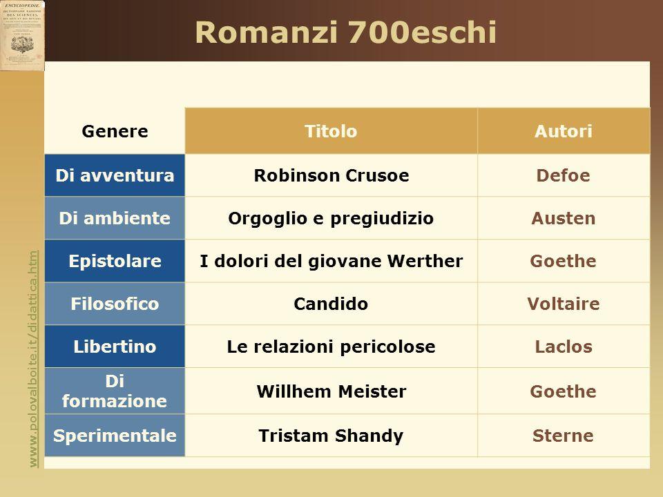 www.polovalboite.it/didattica.htm Romanzi 700eschi GenereTitoloAutori Di avventuraRobinson CrusoeDefoe Di ambienteOrgoglio e pregiudizioAusten Epistol