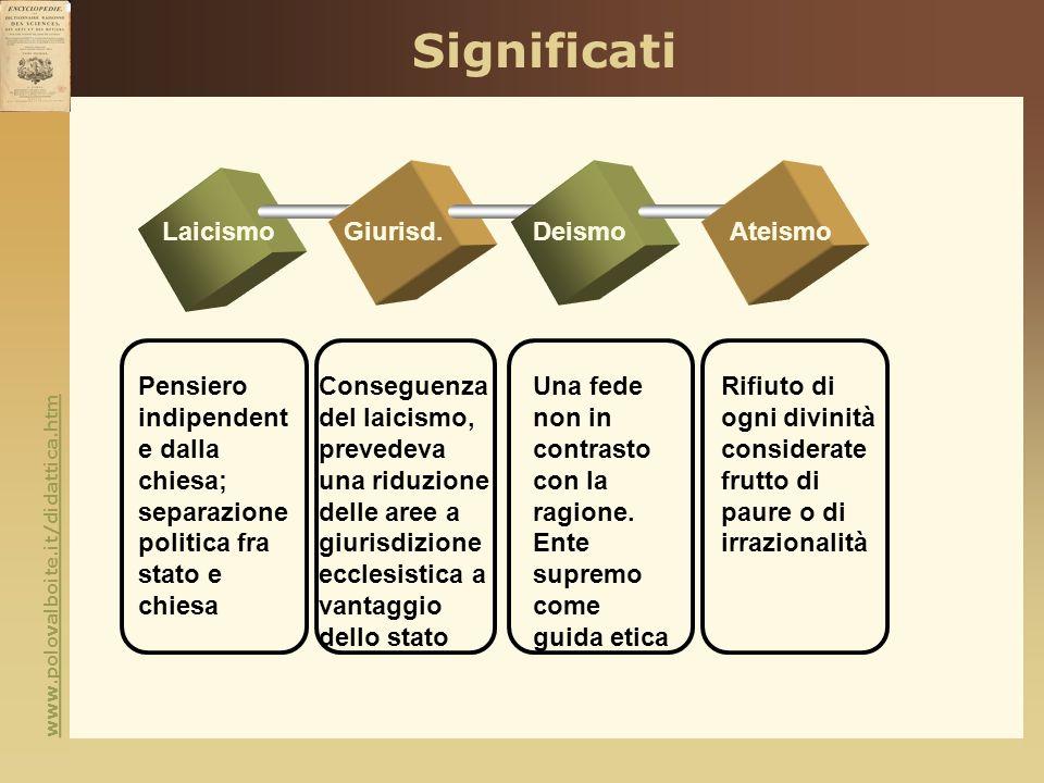 www.polovalboite.it/didattica.htm Significati LaicismoGiurisd.DeismoAteismo Pensiero indipendent e dalla chiesa; separazione politica fra stato e chie
