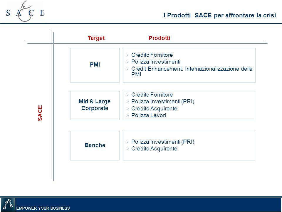 EMPOWER YOUR BUSINESS Mid & Large Corporate SACE Credito Fornitore Polizza Investimenti (PRI) Credito Acquirente Polizza Lavori I Prodotti SACE per af