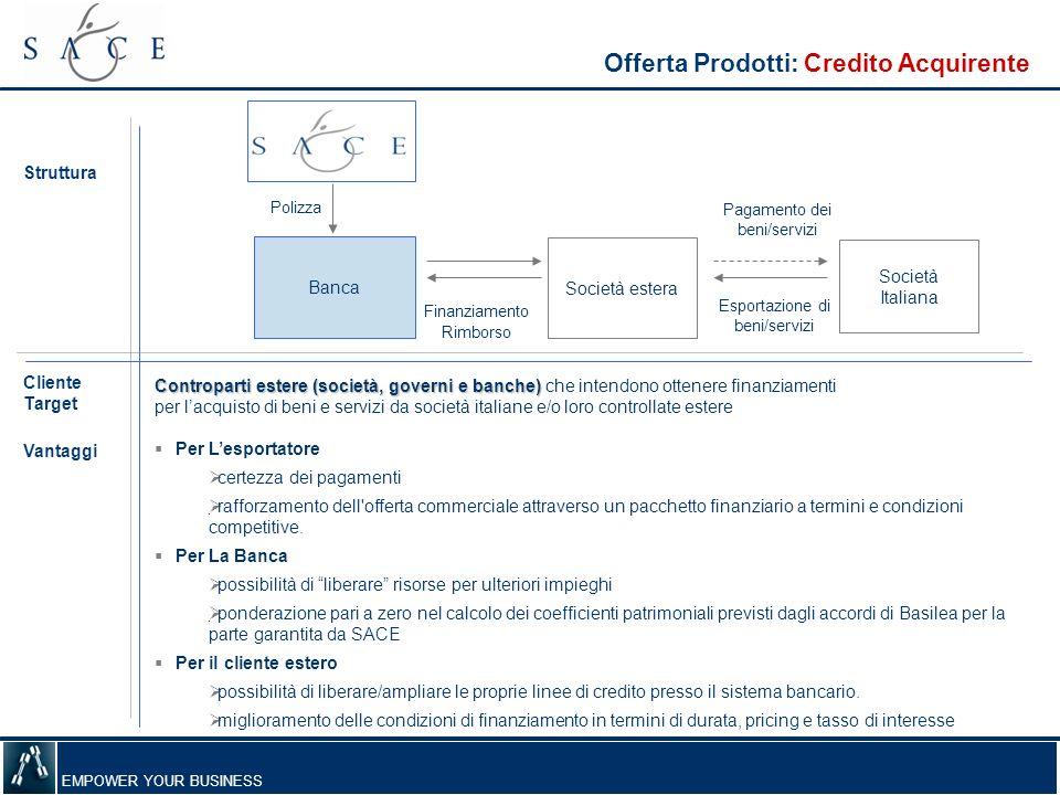 EMPOWER YOUR BUSINESS Offerta Prodotti: Credito Acquirente Struttura Controparti estere (società, governi e banche) Controparti estere (società, gover