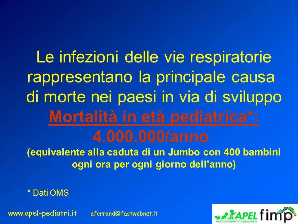 www.apel-pediatri.it aferrand@fastwebnet.it Le infezioni delle vie respiratorie rappresentano la principale causa di morte nei paesi in via di svilupp