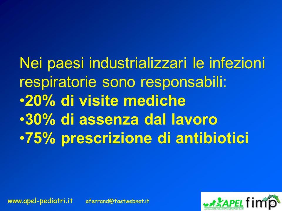 www.apel-pediatri.it aferrand@fastwebnet.it Nei paesi industrializzari le infezioni respiratorie sono responsabili: 20% di visite mediche 30% di assen