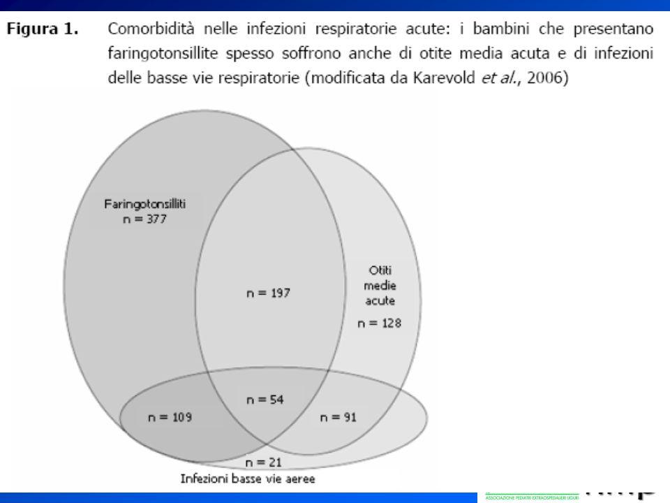 1)Faringotonsillite 2)OMA 3)OSAS 4)Sinusite 5)Asma 6)Tosse (se sopravvivviamo)