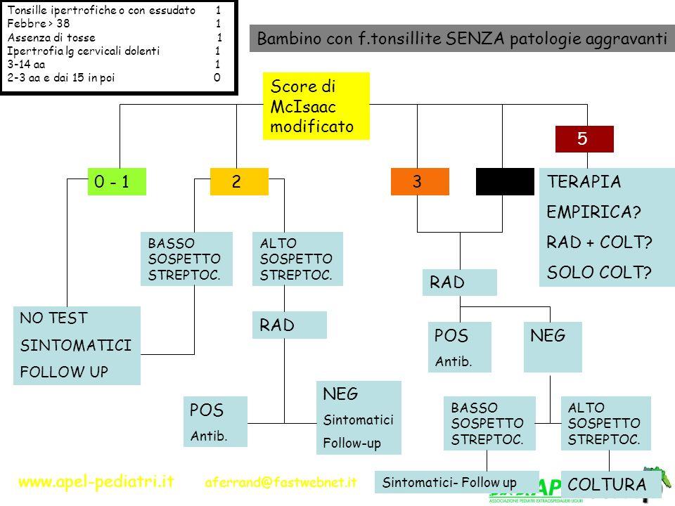 www.apel-pediatri.it aferrand@fastwebnet.it Bambino con f.tonsillite SENZA patologie aggravanti Score di McIsaac modificato 0 - 1 2 3 4 NO TEST SINTOM