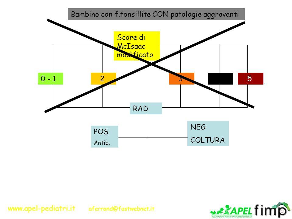 www.apel-pediatri.it aferrand@fastwebnet.it Bambino con f.tonsillite CON patologie aggravanti Score di McIsaac modificato 0 - 1 2 3 4 RAD POS Antib. N