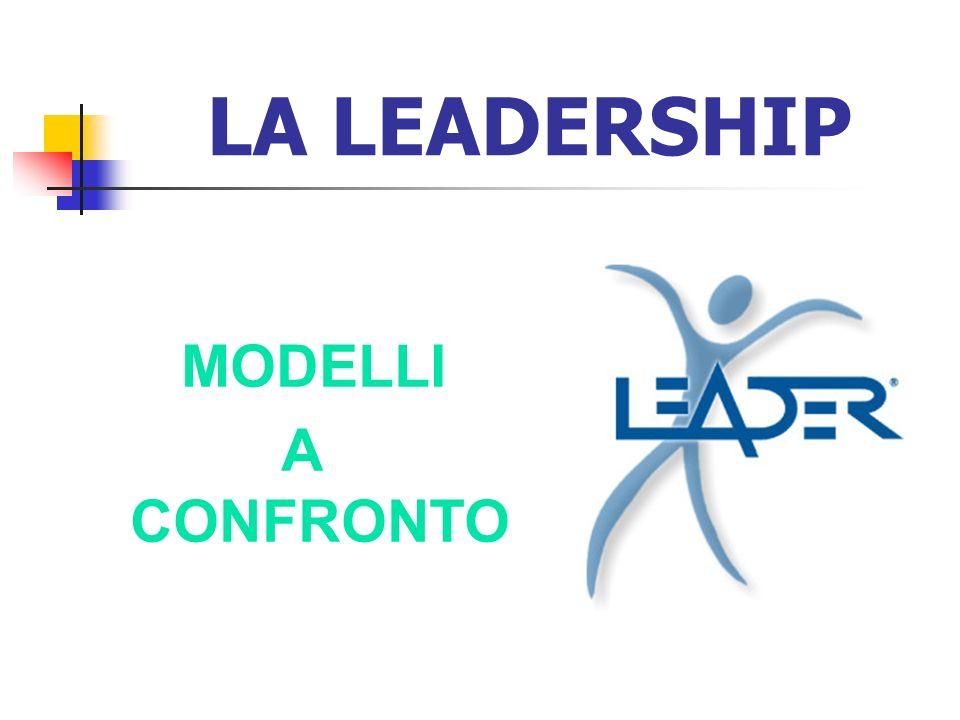 IN REALTÀ ANCHE SE LA LEADERSHIP VIENE SPESSO IDENTIFICATA NELLA FIGURA DI UN LEADER DEVE ESSERE VISTA COME UN PROCESSO PIUTTOSTO CHE COME UNA PERSONA, È UN FENOMENO COMPLESSO DI INTERAZIONE CHE COINVOLGE: IL LEADER (competenze, motivazioni, legittimità e caratteristiche personali) I COMPONENTI DEL GRUPPO (loro attese, competenze, motivazioni, caratteristiche personali) LA SITUAZIONE (struttura sociale, tipo di compito, norme, storia del gruppo)