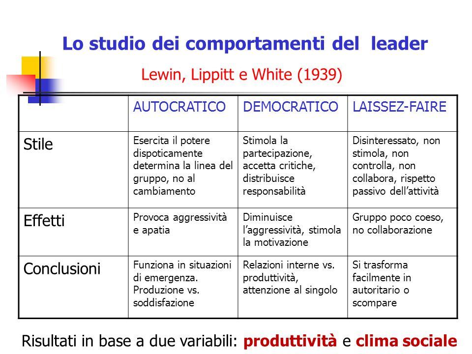 Lo studio dei comportamenti del leader Lewin, Lippitt e White (1939) AUTOCRATICODEMOCRATICOLAISSEZ-FAIRE Stile Esercita il potere dispoticamente deter