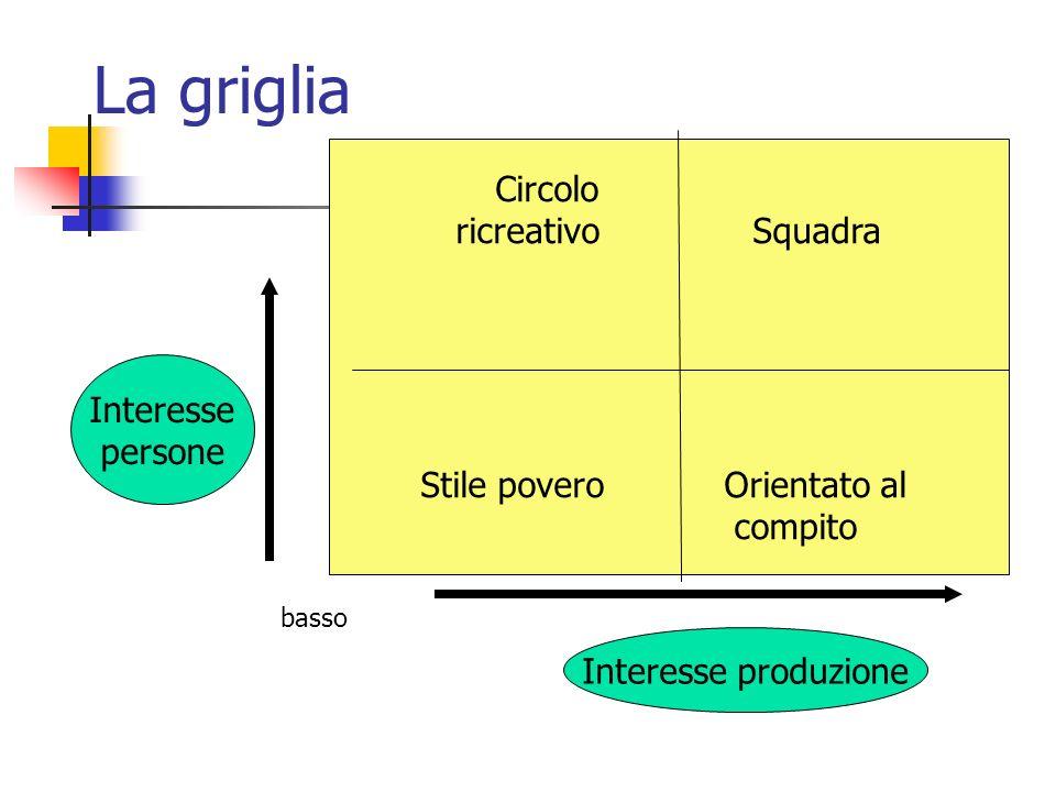 La griglia Circolo ricreativo Squadra Stile povero Orientato al compito Interesse produzione Interesse persone basso