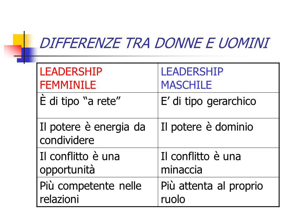 DIFFERENZE TRA DONNE E UOMINI LEADERSHIP FEMMINILE LEADERSHIP MASCHILE È di tipo a reteE di tipo gerarchico Il potere è energia da condividere Il pote