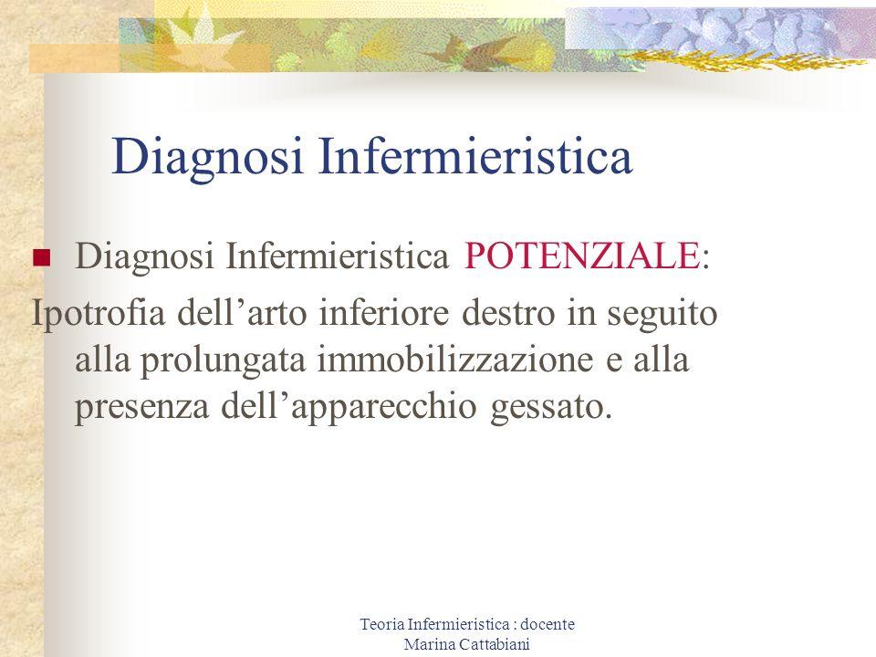 Teoria Infermieristica : docente Marina Cattabiani Diagnosi Infermieristica Diagnosi Infermieristica POTENZIALE: Ipotrofia dellarto inferiore destro i