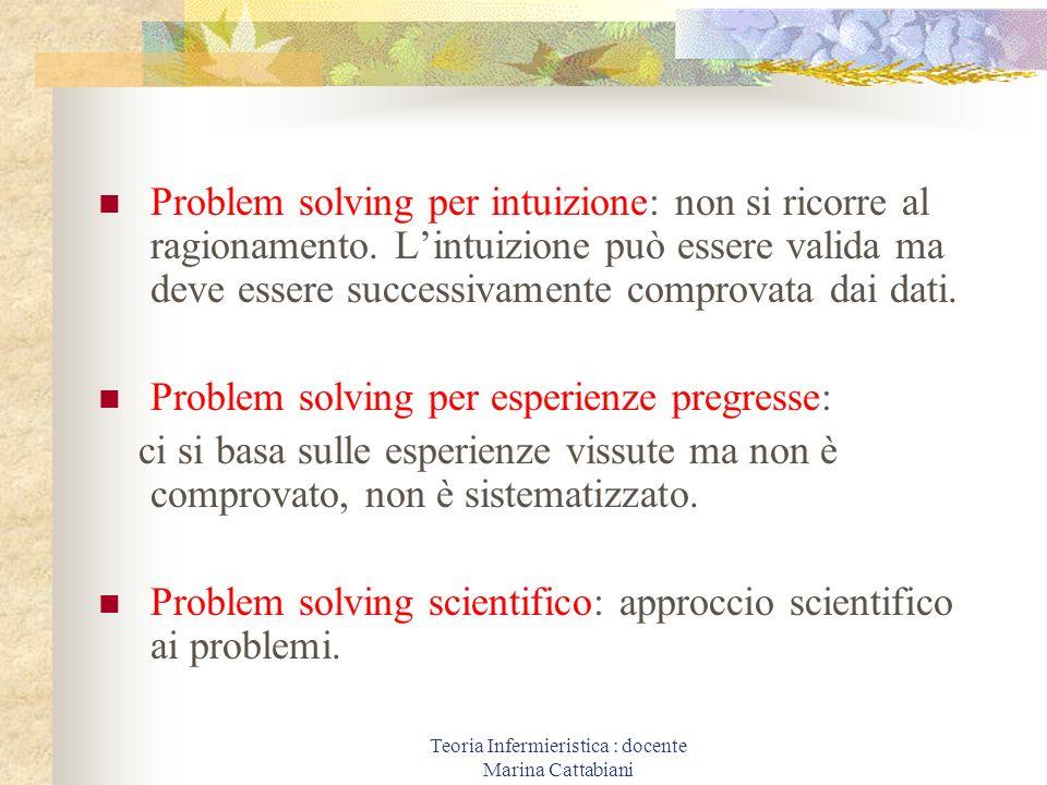 Teoria Infermieristica : docente Marina Cattabiani Problem solving per intuizione: non si ricorre al ragionamento. Lintuizione può essere valida ma de