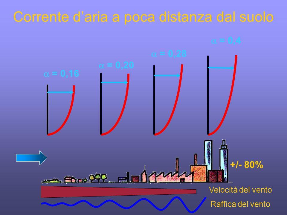 = 0,4 = 0,28 = 0,20 = 0,16 Velocità del vento Corrente daria a poca distanza dal suolo +/- 80% Raffica del vento