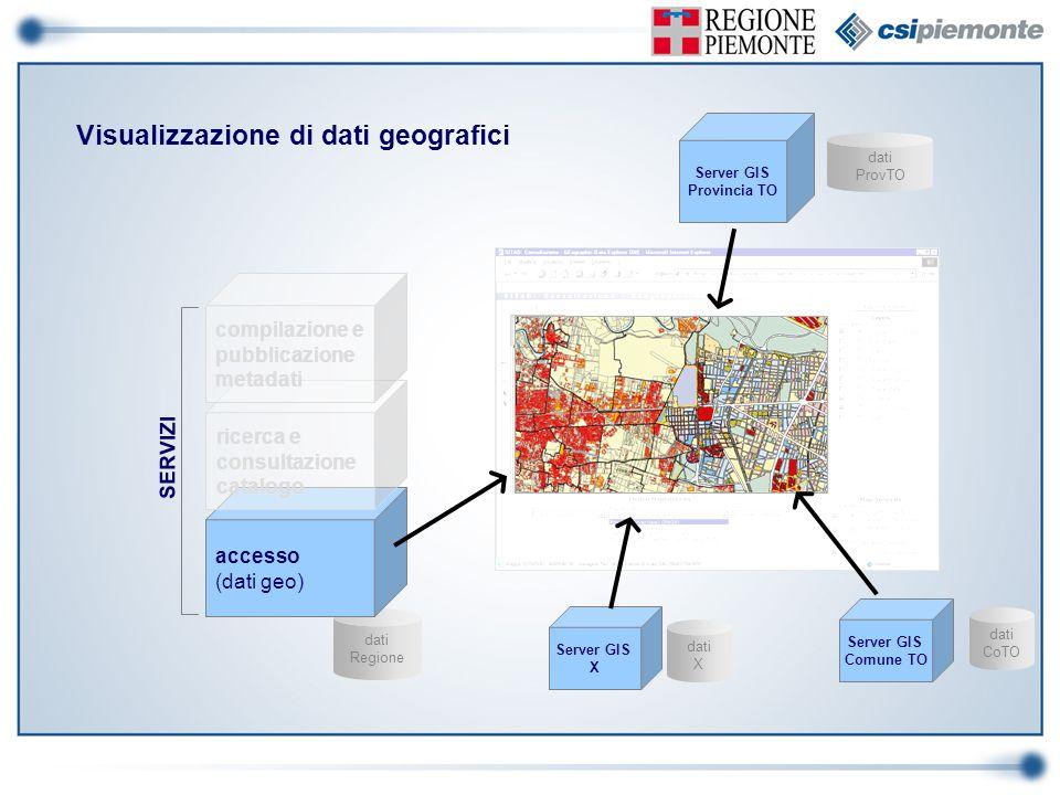 dati Regione accesso (dati geo) Visualizzazione di dati geografici dati CoTO Server GIS Comune TO Server GIS Provincia TO dati ProvTO dati X Server GI