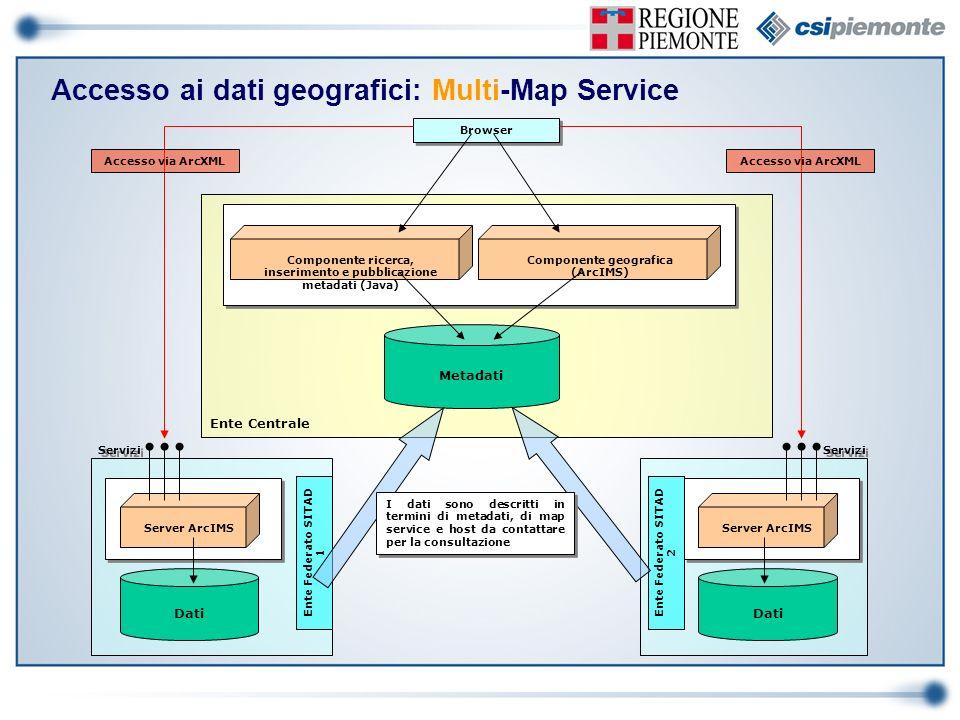 Ente Centrale Metadati Componente ricerca, inserimento e pubblicazione metadati (Java) Componente geografica (ArcIMS) Browser Accesso via ArcXML Servi