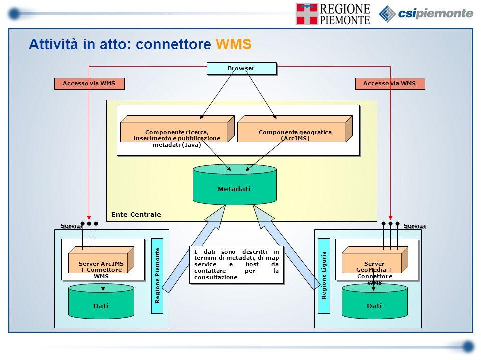 Ente Centrale Metadati Componente ricerca, inserimento e pubblicazione metadati (Java) Componente geografica (ArcIMS) Browser Dati Server ArcIMS + Con