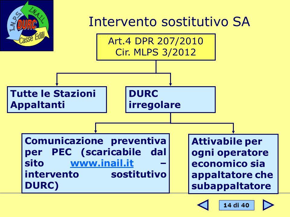 14 di 40 Intervento sostitutivo SA Art.4 DPR 207/2010 Cir. MLPS 3/2012 Tutte le Stazioni Appaltanti DURC irregolare Comunicazione preventiva per PEC (
