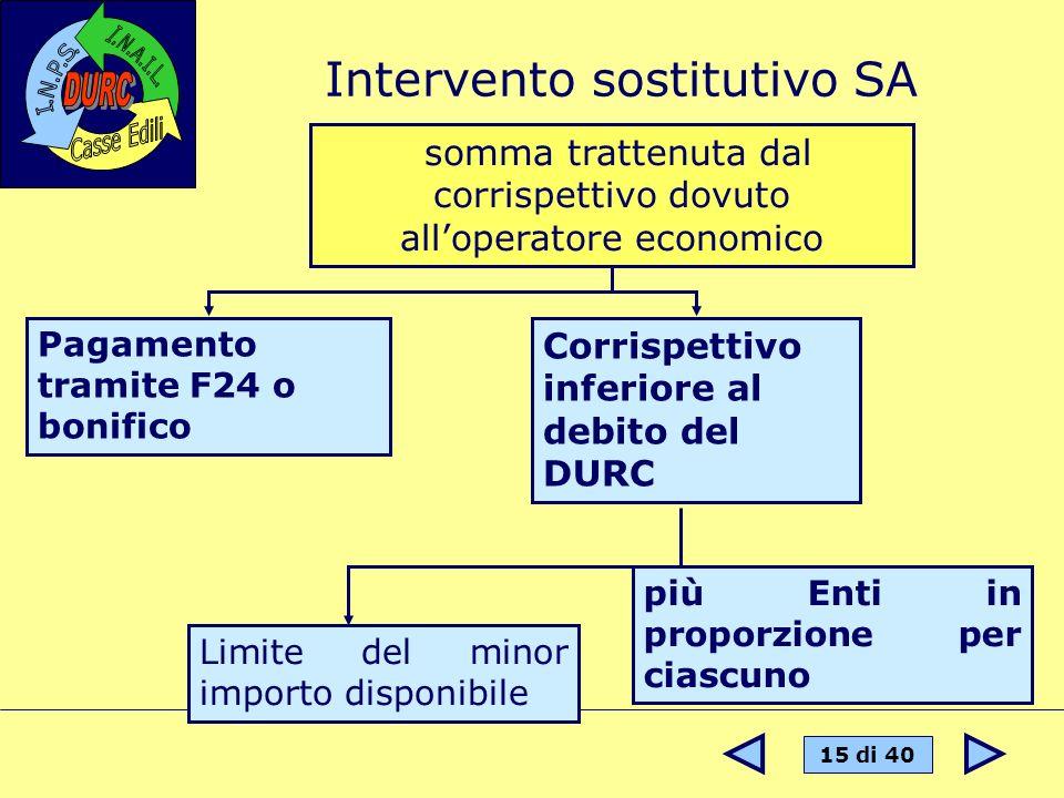 15 di 40 Intervento sostitutivo SA somma trattenuta dal corrispettivo dovuto alloperatore economico Pagamento tramite F24 o bonifico Corrispettivo inf