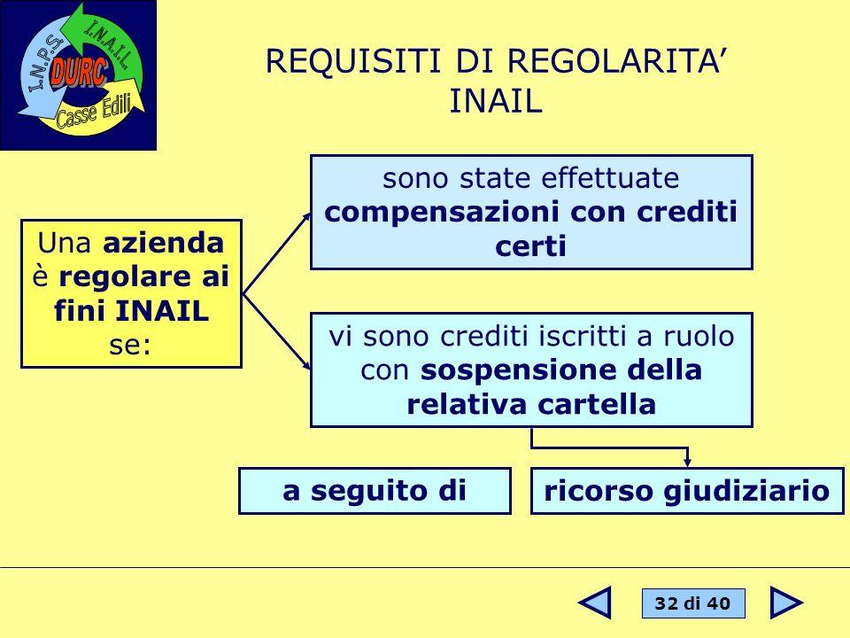 32 di 40 REQUISITI DI REGOLARITA INAIL Una azienda è regolare ai fini INAIL se: sono state effettuate compensazioni con crediti certi vi sono crediti