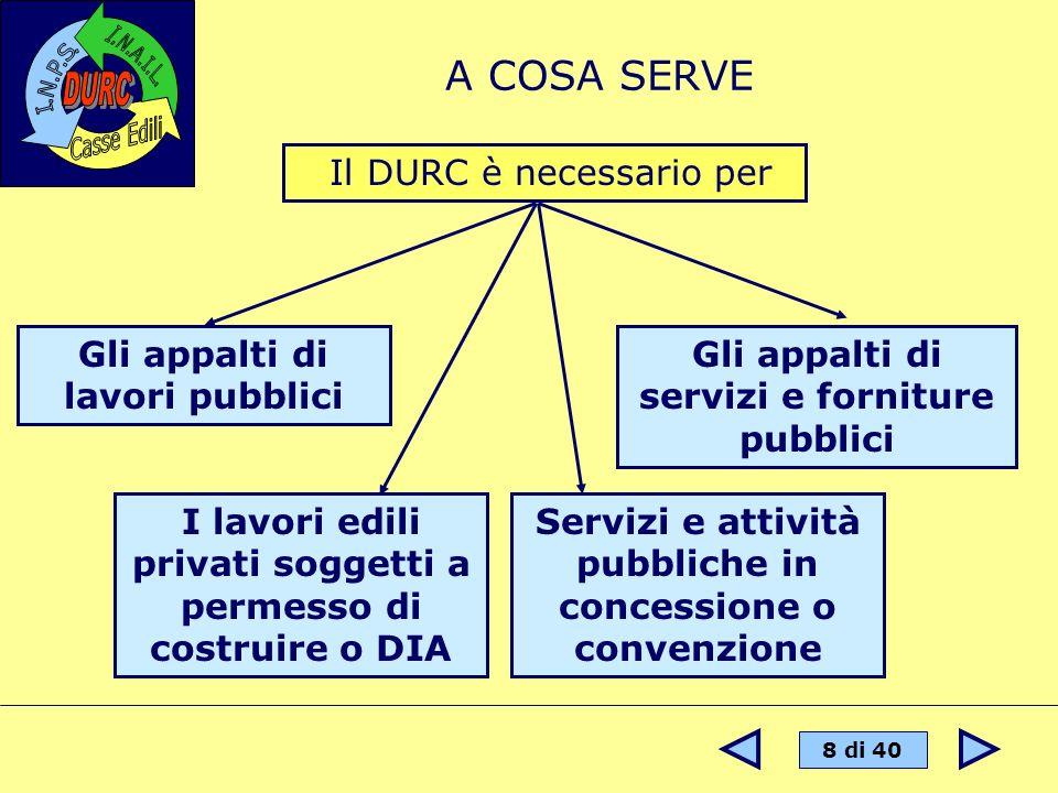 8 di 40 A COSA SERVE Il DURC è necessario per Gli appalti di lavori pubblici Servizi e attività pubbliche in concessione o convenzione Gli appalti di