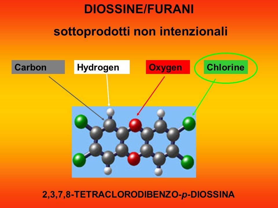 ChlorineHydrogenCarbonOxygen 2,3,7,8-TETRACLORODIBENZO-p-DIOSSINA DIOSSINE/FURANI sottoprodotti non intenzionali