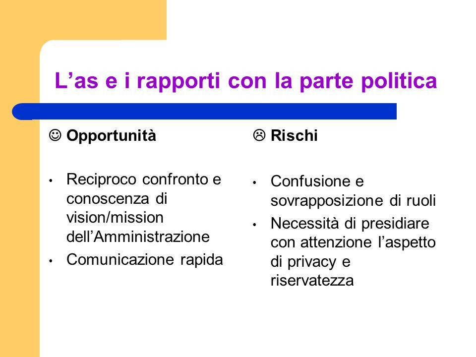 Las e i rapporti con la parte politica Opportunità Reciproco confronto e conoscenza di vision/mission dellAmministrazione Comunicazione rapida Rischi